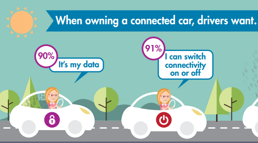 New data on what connected cars are tracking - FIA Region I